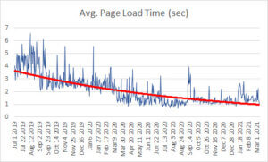 Graph showing a downward trend on average page load time.